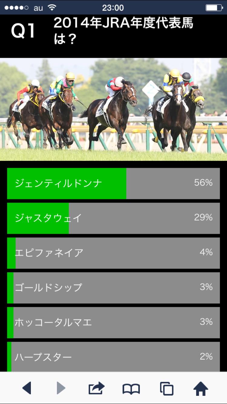 2014年の年度代表馬にあなたの一票が投票出来るぞ!