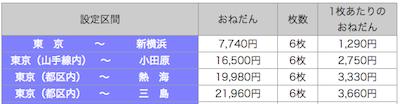 auウォレットの現金化は「東京〜三島」区間の新幹線回数券を購入する事!