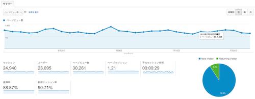ブログの1000ビューをなかなか突破出来ないのでもがいてみるぞ!