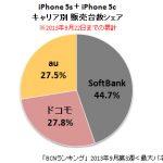 販促活動を一番控えていたソフトバンクがiPhoneの販売で圧勝!