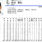 【中途半端な規定】井口選手2000本安打達成でもNPBのカウントは1506安打!?