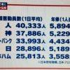 プロ野球の観客動員数が選手の年俸と比例する!?
