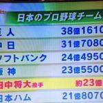 マー君の年俸に勝てるのは巨人、中日、阪神、ソフトバンクだけ!